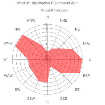 Wind direction distribution Stadersand April